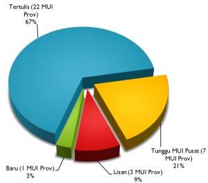 Grafik Hasil Klarifikasi LDII ke MUI
